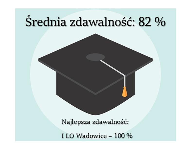 Powiat Wadowicki z najlepszym wynikiem w Małoposlce pod względem zdawalności matur